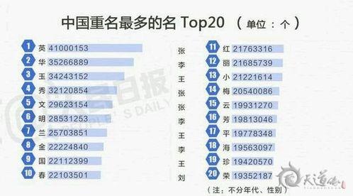 中国最热30个名字出炉 你的宝宝还打算起这些名字吗?